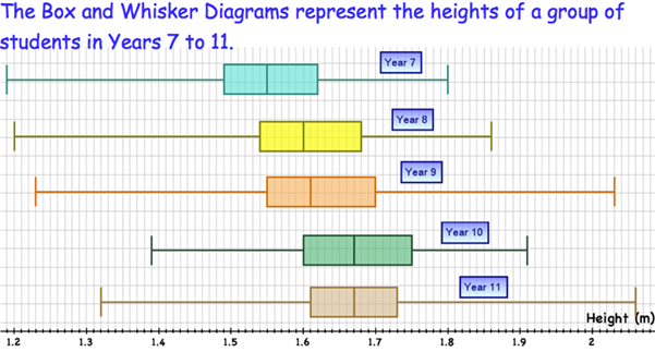 Box Plots and Whisker Diagrams